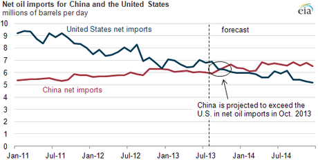 Net oil imports for China and United States (millions of barrels per day). Net oil imports are defined as total liquid fuels consumption less domestic production. (Credit: U.S. Energy Information Administration Short-Term Energy Outlook, August 2013).