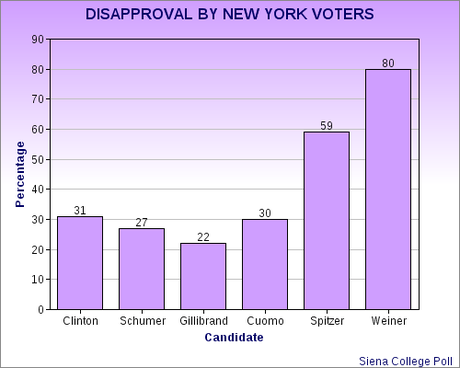 Democratic New York Has Its Limits