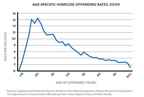 More on the 18 - 20-Year-olds Buying Handguns Legally