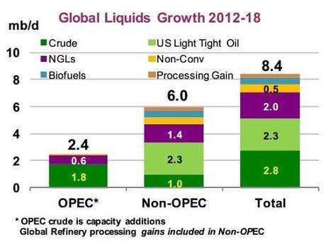 IEA production forecast chart