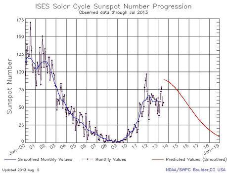 Latest Sunspot number prediction