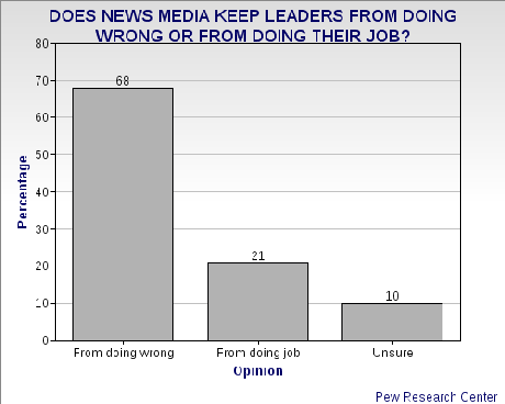 Public's Love/Hate Relationship With Media