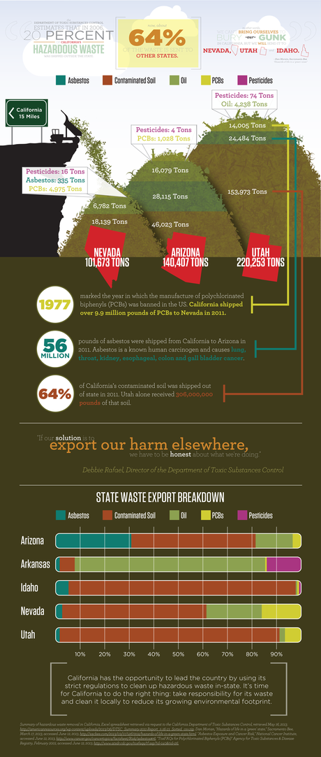 California Toxic Waste Problem Infographic