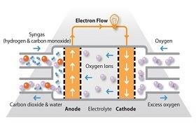 Breakthrough For Solar Energy Storage With Innovative Solid Oxide Fuel Cell