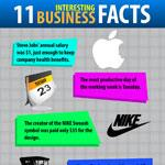 Eleven Amazing Business Facts