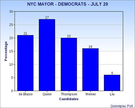 NYC Mayor Race Is Very Volatile