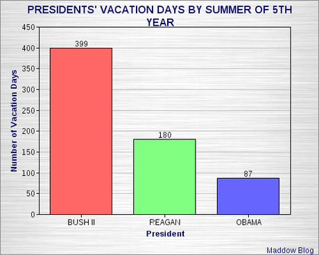 The GOP Stupidity Over Obama's Vacation