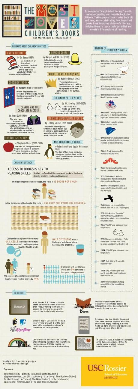 Most Loved Children's Books (Infographic)