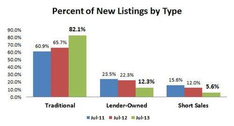 JUL2013-new listings by type