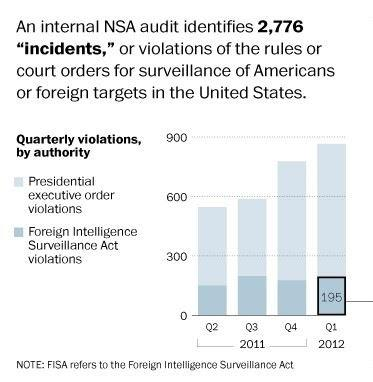 Presidential Executive Orders Violated Privacy Laws More Than FISA In NSA Audit (Videos)