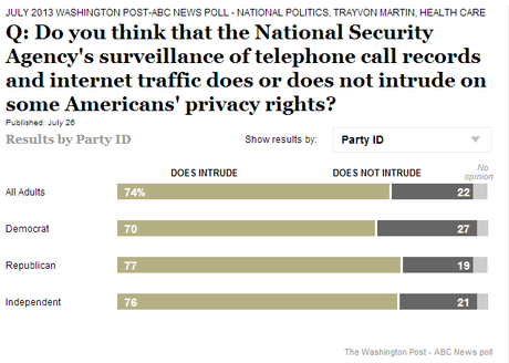 Intrudes on some americans privacy