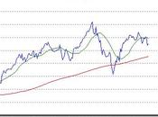 Another FTSE Peak Signal?