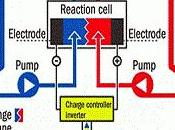 Rechargeable Flow Battery Engineered Solar Energy Storage
