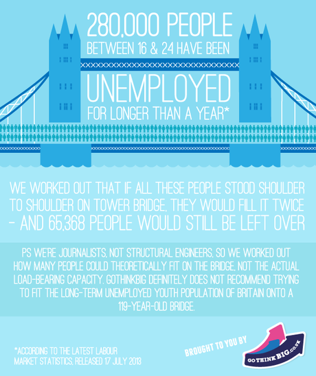 GoThinkBig.co.uk asks: Is David Cameron's government failing young unemployed people?
