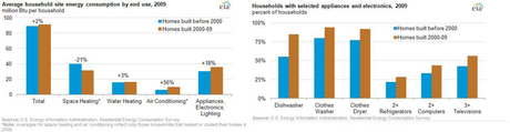 (Credit: U.S. Energy Information Administration, Residential Energy Consumption Survey).