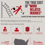 Costs Related To Workplace Injuries