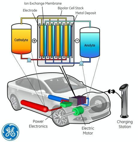 Early model of water-based flow battery design for use in electric vehicles. (Credit: General Electric)