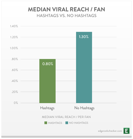 facebook hashtags graph