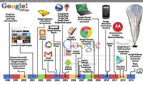 google birthday graphic