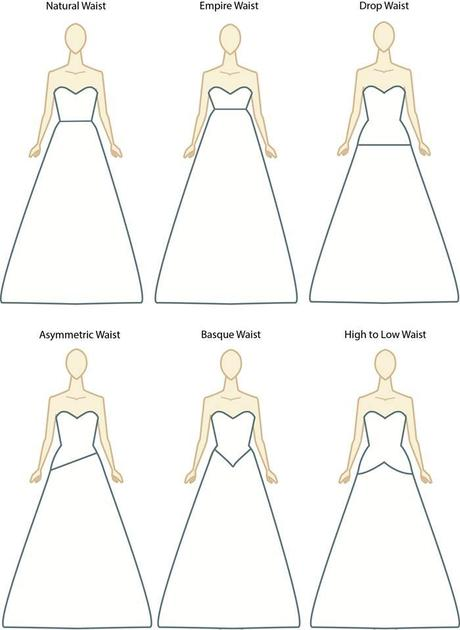 Decode The Dress Waistlines
