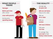 Minimum Wage Livable