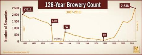 number_of_craft_breweries_Brewery-Count-HR