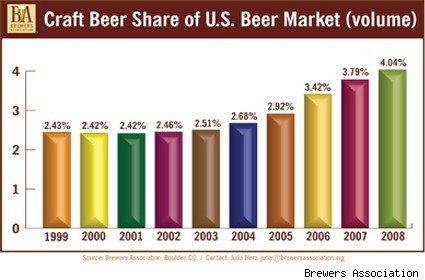 craft-beer-share 99 to 08