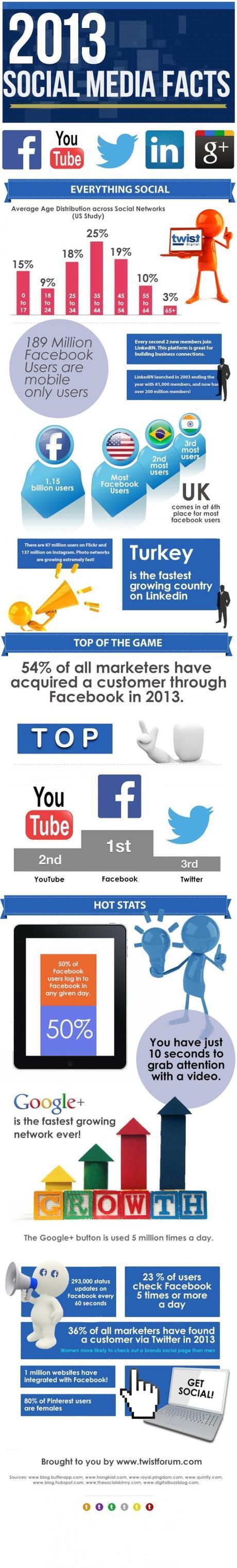 social-media-facts