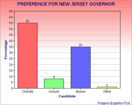 Christie Still Has A Big Lead In New Jersey