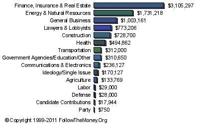 Candidate Sector Graph
