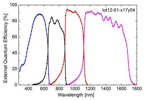 External Quantum Efficiency of the four-junction solar cell. The measurement was performed at the Fraunhofer ISE CalLab. (Credit: Fraunhofer ISE)