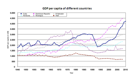 Excellent chart shows Cuba's economy compared to others in Central America and the Caribbean.