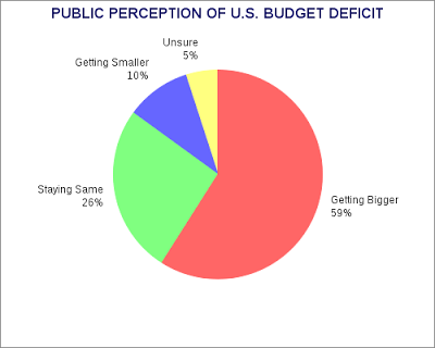 Deficit Falling - But People Don't Know It