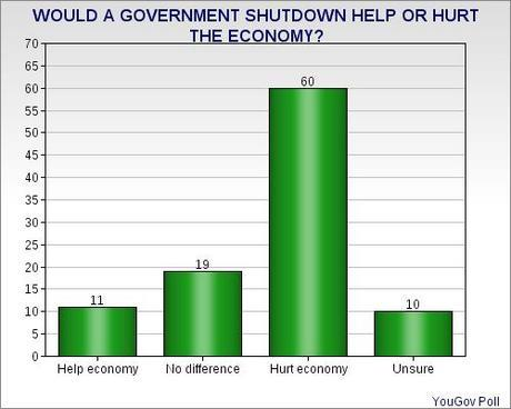 Public Upset Over Possibility Of Shutdown