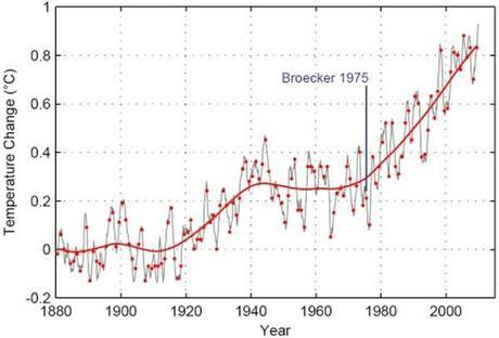 Intergovernmental Panel on Climate Change (IPCC) find evidence for Carbon Tax and/or Eugenics