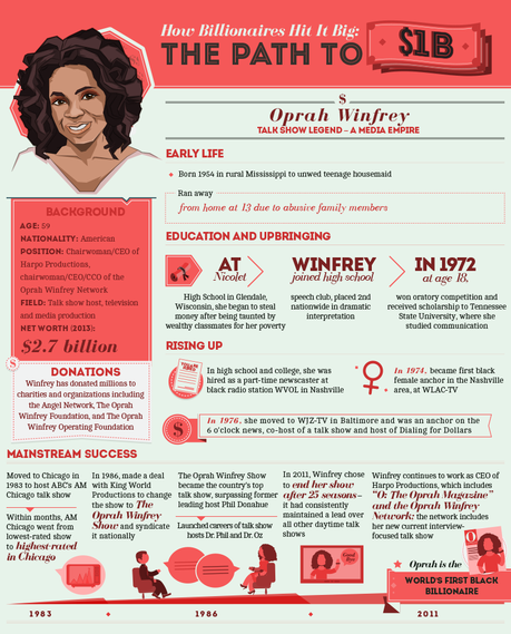 How Billionaires Hit it Big: The Path to One Billion Dollars - Oprah Winfrey