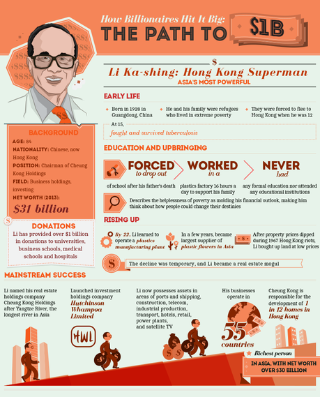 How Billionaires Hit it Big: The Path to One Billion Dollars- Li Ka Shing