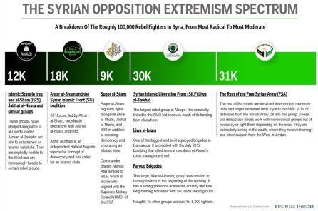 Syrian opposition groups