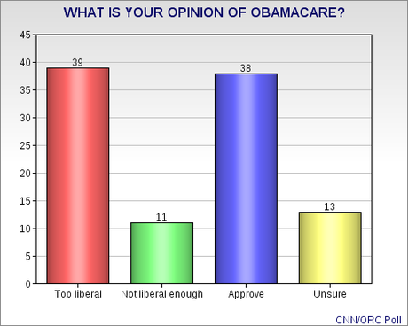 GOP Wrong About Public Opinion Of A.C.A.