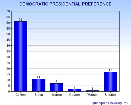 Presidential Preferences For 2016