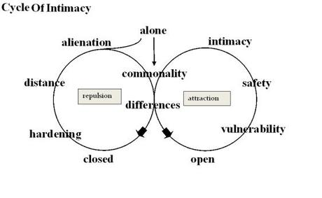 cycle-of-intimacy