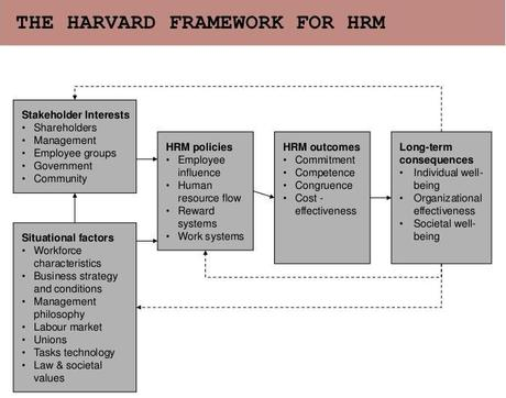 The harvard model of hrm management essay