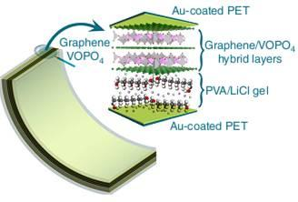 Schematic illustration of an as-fabricated flexible ultrathin-film pseudocapacitor, in which the VOPO4/graphene hybrid layers function as the working electrode and PVA/LiCl gel functions as the electrolyte. (Credit: See citation at the end of this article)