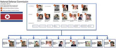 DPRK National Defense Commission (Photo: NK Leadership Watch Graphic)