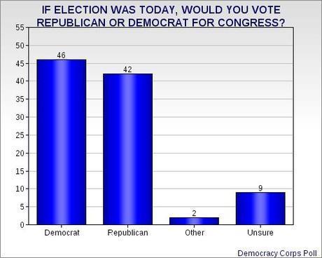 Shutdown Damaging GOP (& Costing Votes)