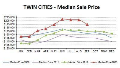 SEP2013-median price