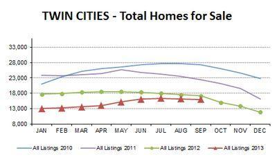 SEP2013-total homes