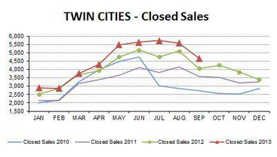 SEP2013-closed sales