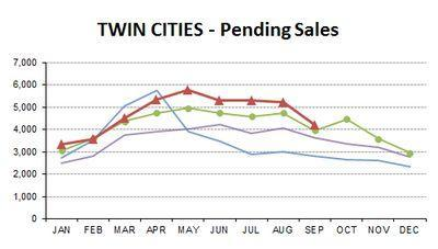 SEP2013-pending sales