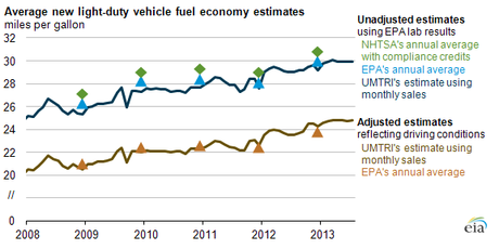 EPA and NHTSA estimates reflect model years, while UMTRI estimates reflect calendar years. (Source: U.S. Energy Information Administration, based on the Environmental Protection Agency (EPA), National Highway Transportation Safety Administration (NHTSA), and University of Michigan Transportation Research Institute (UMTRI))